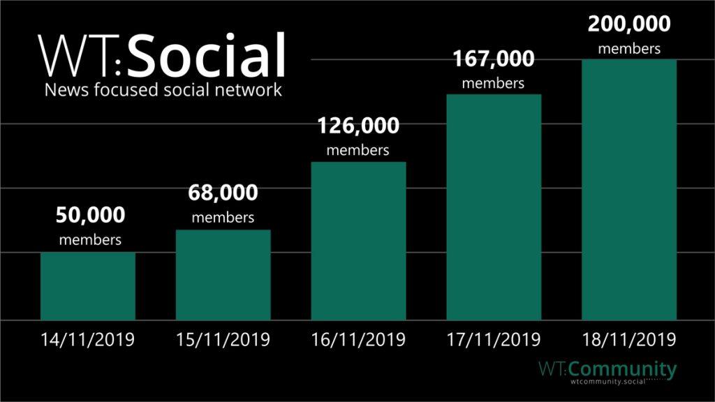 WT.Social skyrocketing right now