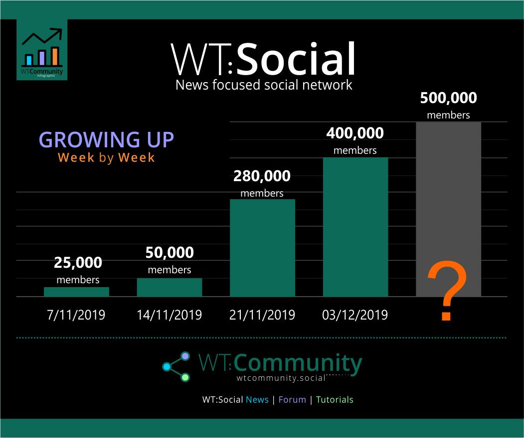 WT.Social Hit 400K Members Today!